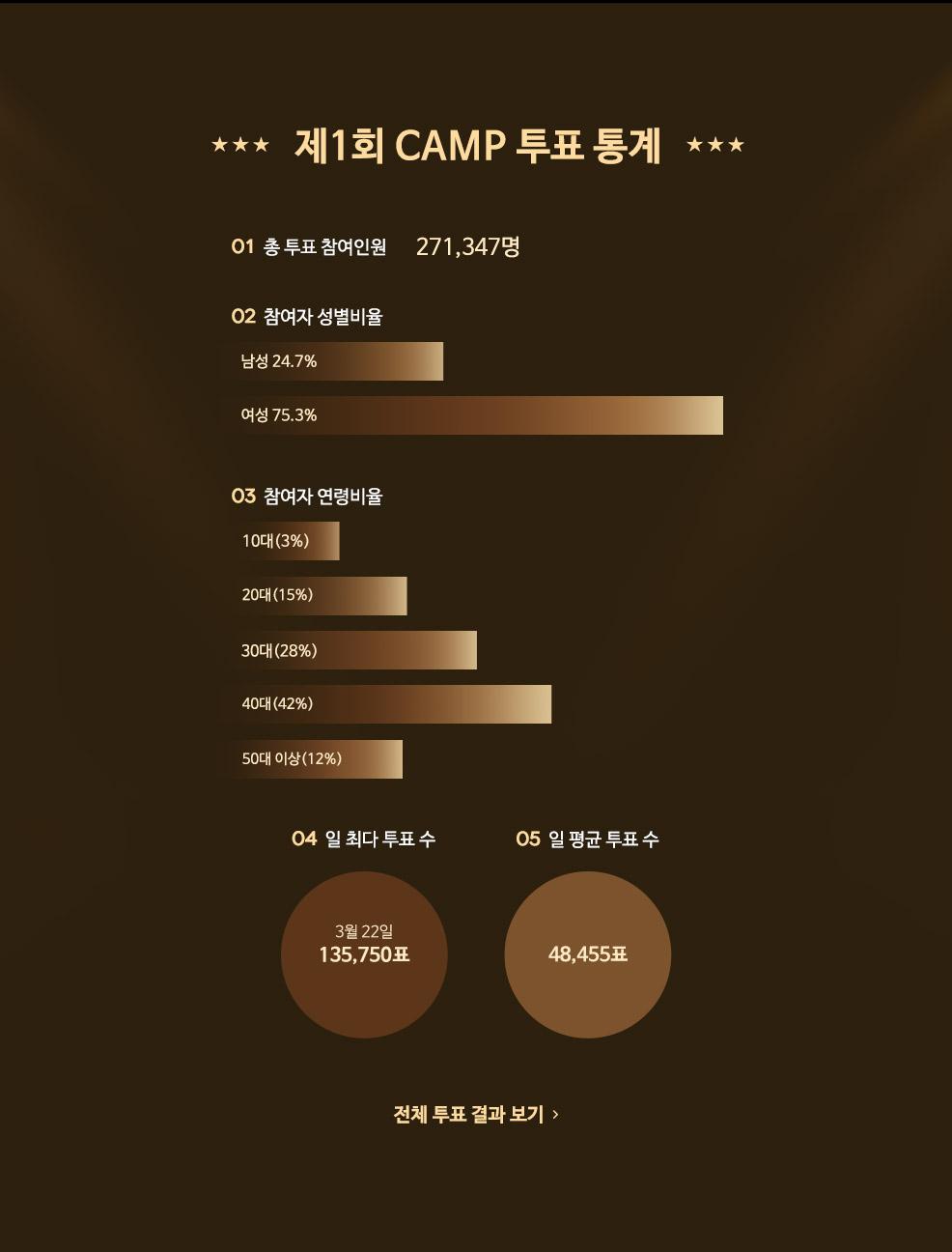 제1회 CAMP 투표 통계